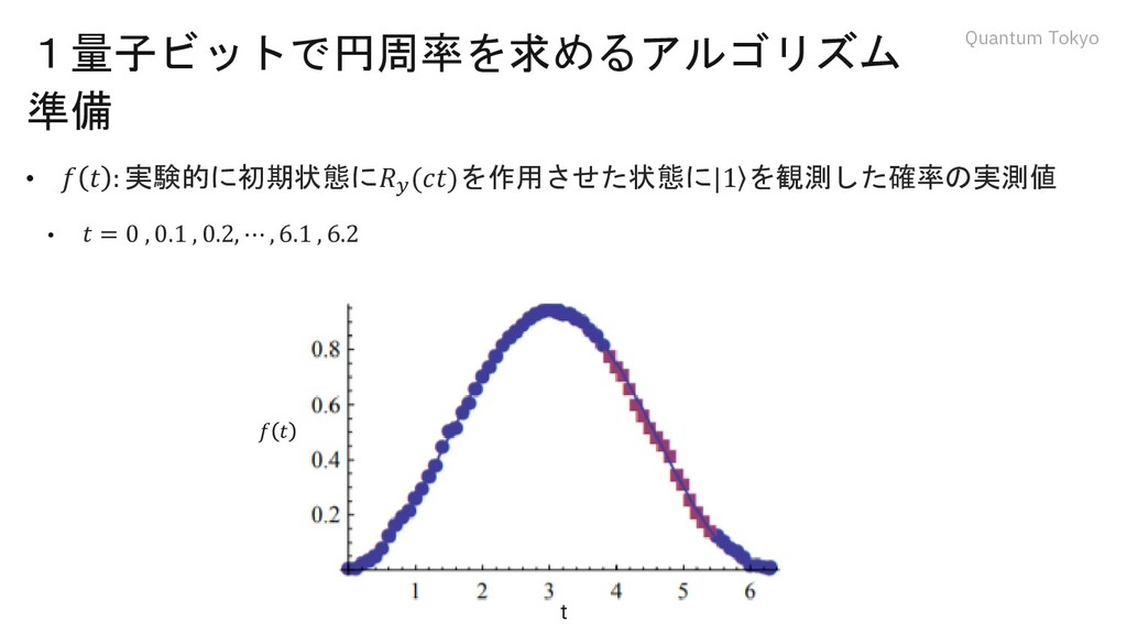 Quantum Tokyo 1量子ビットで円周率を求めるアルゴリズム 準備 • 𝑓 𝑡 : 実...