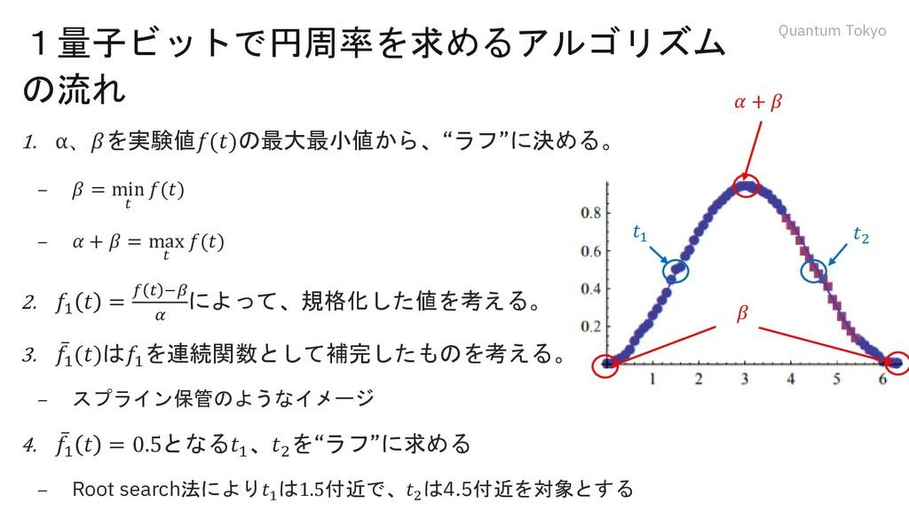 Quantum Tokyo 1量子ビットで円周率を求めるアルゴリズム の流れ 1. α、𝛽を実...