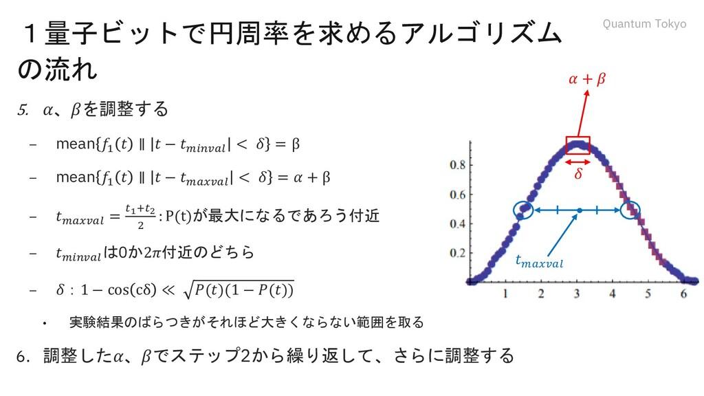 Quantum Tokyo 1量子ビットで円周率を求めるアルゴリズム の流れ 5. 𝛼、𝛽を調...