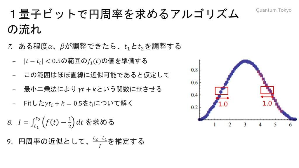Quantum Tokyo 1量子ビットで円周率を求めるアルゴリズム の流れ 7. ある程度𝛼...