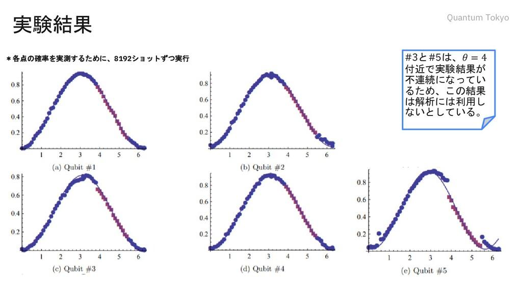 Quantum Tokyo 実験結果 #3と#5は、𝜃 = 4 付近で実験結果が 不連続になっ...