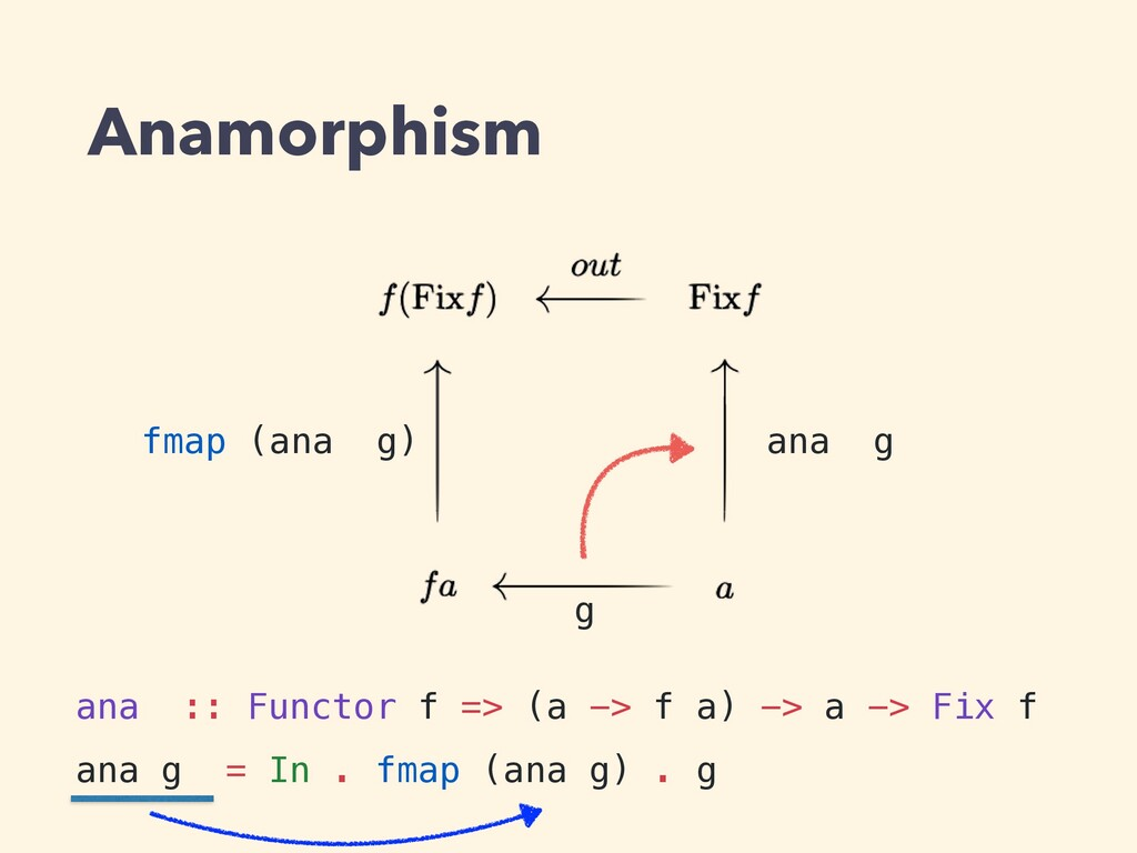 Anamorphism ana :: Functor f => (a -> f a) -> a...