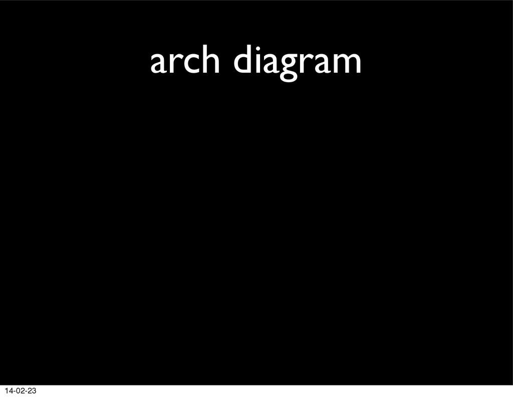 arch diagram 14-02-23