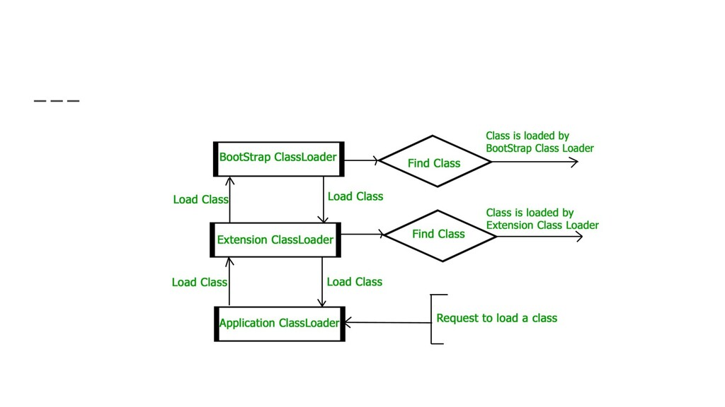 Class Loader - Initialization Image from: https...