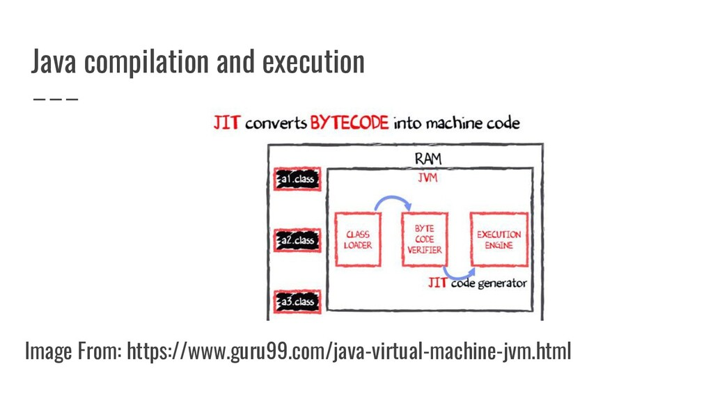 Java compilation and execution Image From: http...