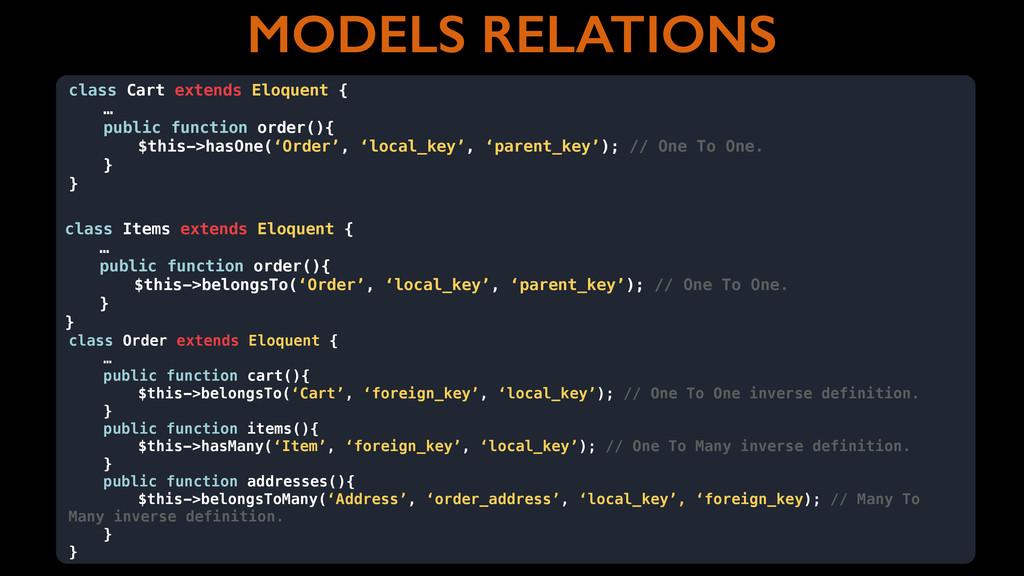 MODELS RELATIONS class Order extends Eloquent {...