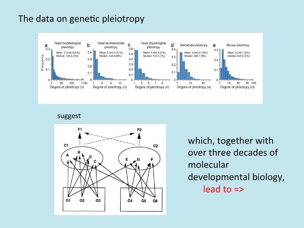 The data on gene/c pleiotropy  s...