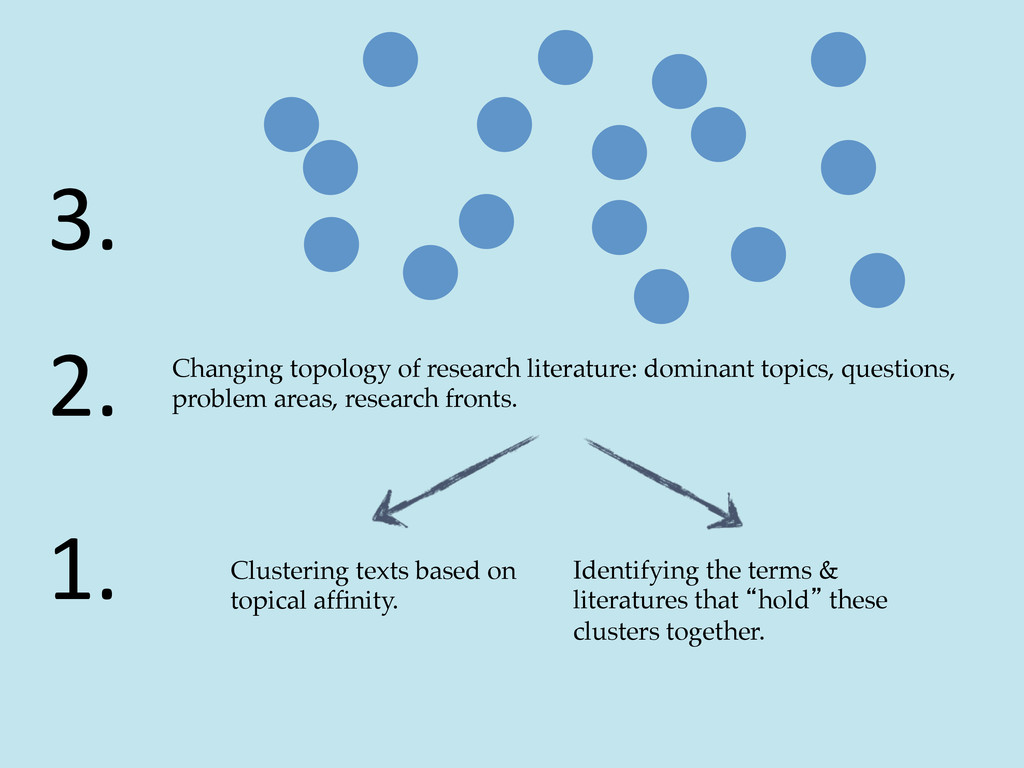 Changing topology of research literature: domin...