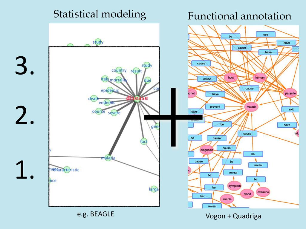 1.  2.  3.  Statistical modeling! Func...
