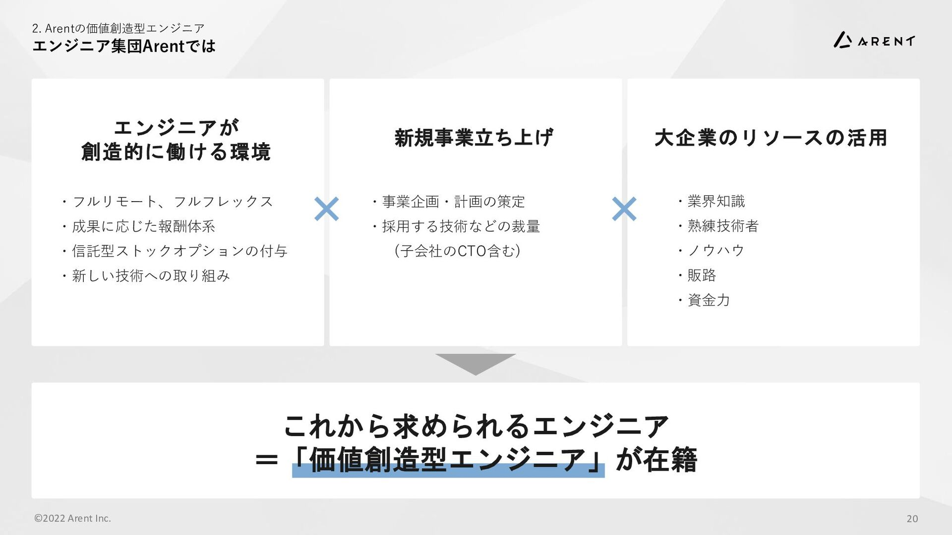 2. Arentの価値創造型エンジニア 価値創造型エンジニアのための2つの役割 ©2021 A...