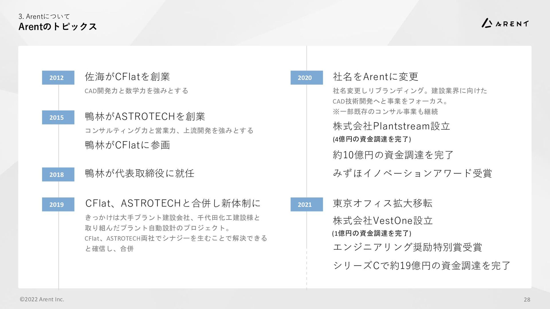 3. Arentについて 代表取締役社⻑|CEO|FOUNDER ©2021 Arent In...