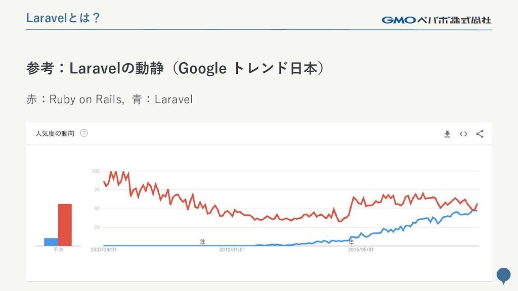 119 参考:Laravelの動静(Google トレンド日本) Laravelとは? 赤:R...