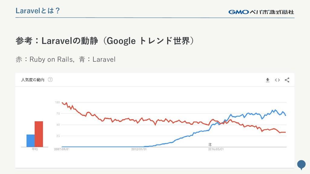 120 参考:Laravelの動静(Google トレンド世界) Laravelとは? 赤:R...