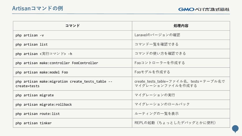 125 Artisanコマンドの例 コマンド 処理内容 php artisan -v Lara...