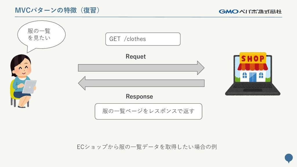 136 MVCパターンの特徴(復習) 服の一覧 を見たい Requet Response GE...