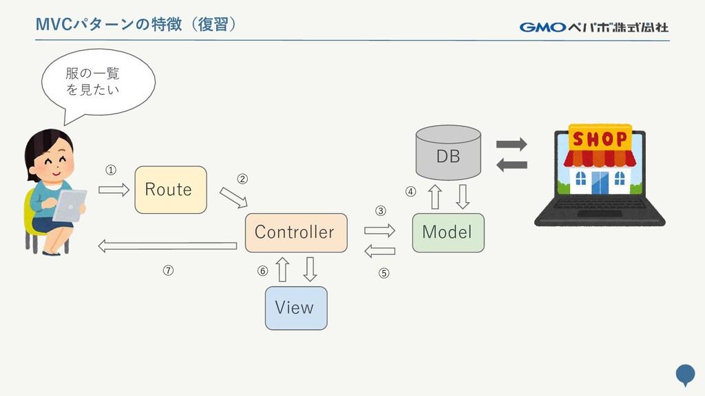 137 MVCパターンの特徴(復習) 服の一覧 を見たい Route Controller M...