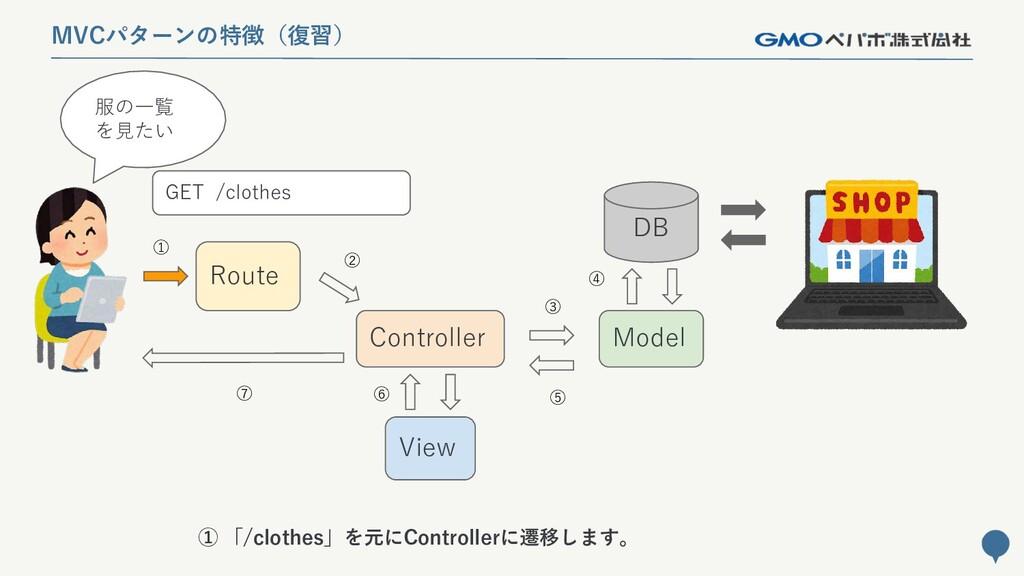 138 MVCパターンの特徴(復習) Route Controller Model DB Vi...