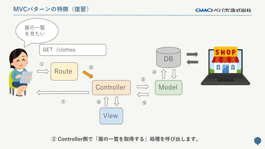 139 MVCパターンの特徴(復習) Route Controller Model DB Vi...