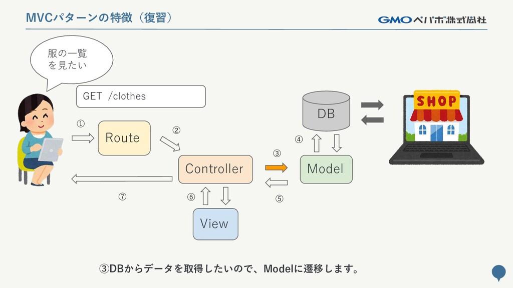 140 MVCパターンの特徴(復習) Route Controller Model DB Vi...