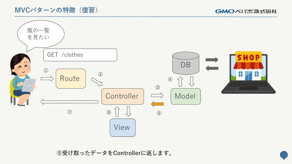 142 MVCパターンの特徴(復習) Route Controller Model DB Vi...