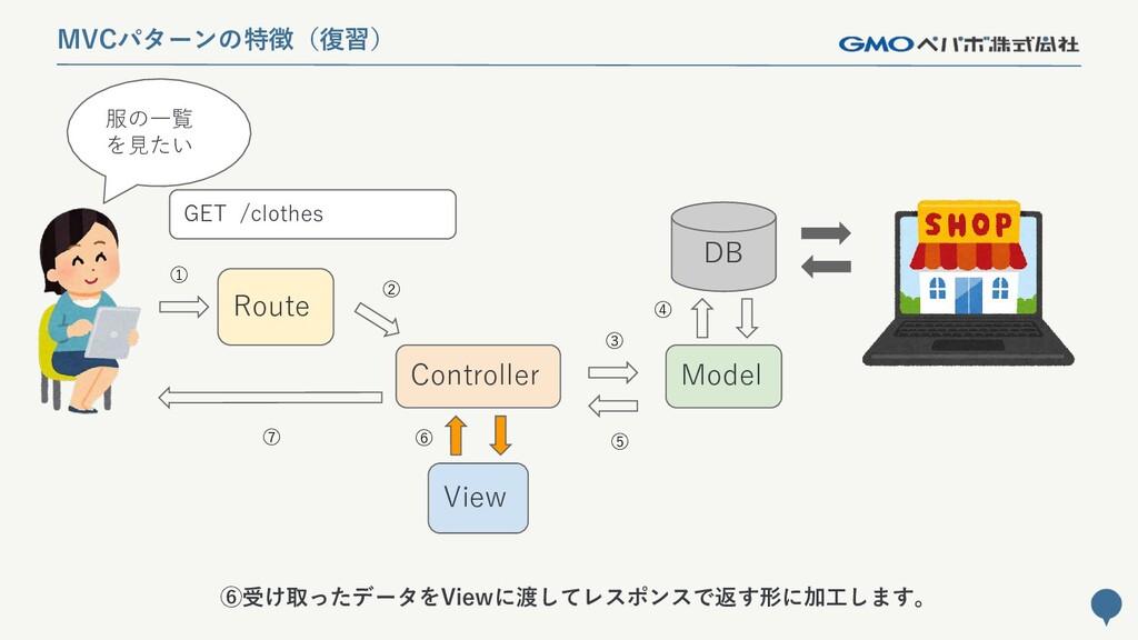 143 MVCパターンの特徴(復習) Route Controller Model DB Vi...