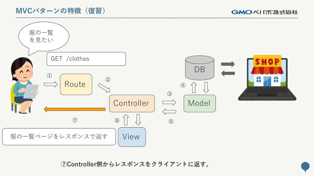 144 MVCパターンの特徴(復習) Route Controller Model DB Vi...