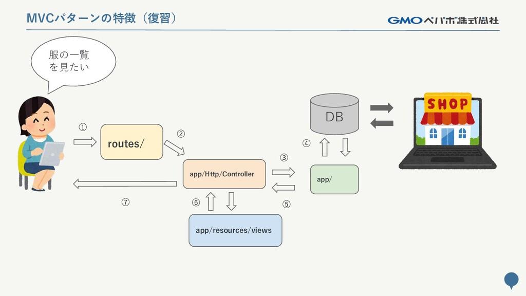 147 MVCパターンの特徴(復習) routes/ app/Http/Controller ...
