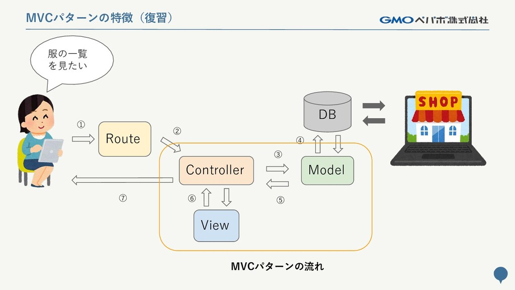 203 MVCパターンの特徴(復習) Route Controller Model DB Vi...