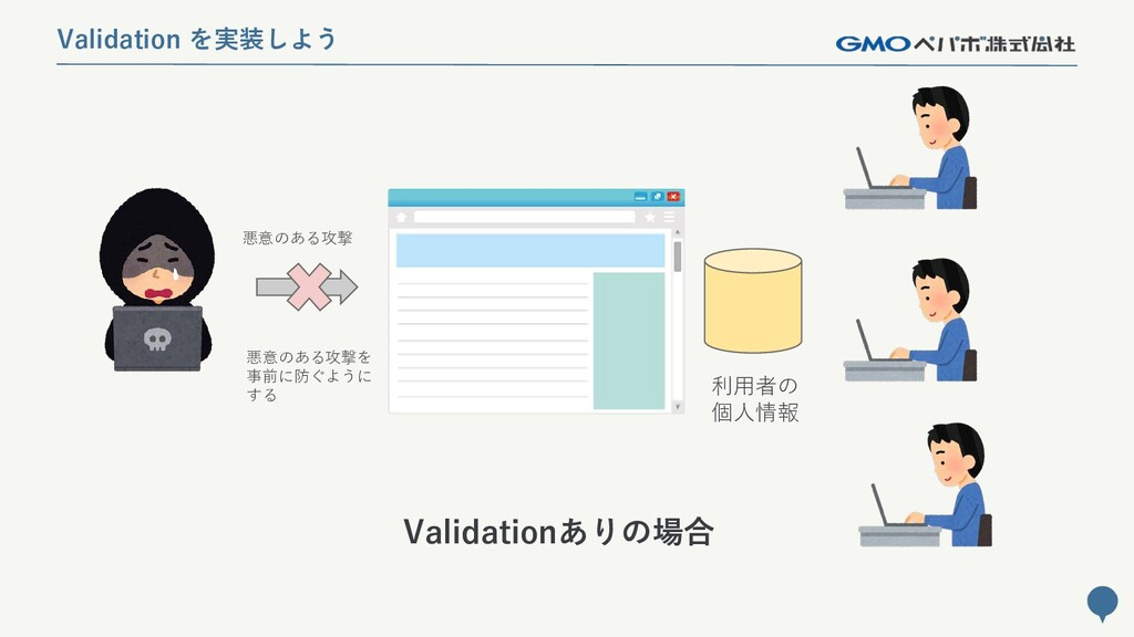 258 Validation を実装しよう Validationありの場合 利用者の 個人情報...