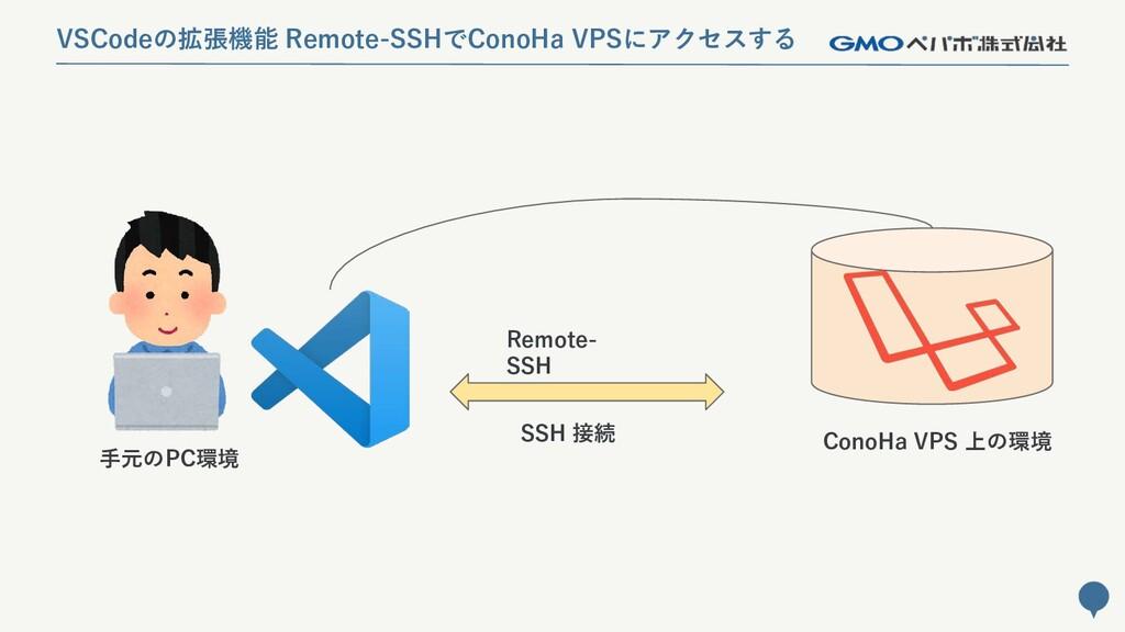 85 手元のPC環境 ConoHa VPS 上の環境 SSH 接続 VSCodeの拡張機能 R...
