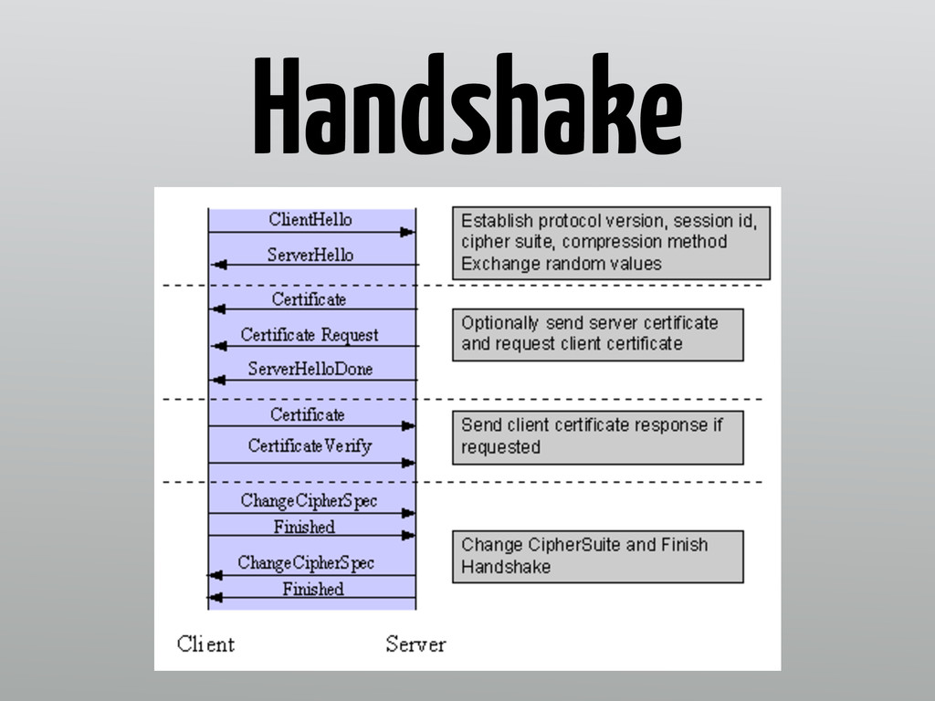 Handshake Server Hello with cipher suite option...