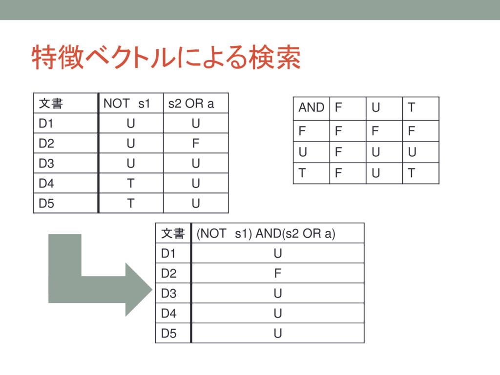 特徴ベクトルによる検索 文書 NOT s1 s2 OR a D1 U U D2 U F D3 ...