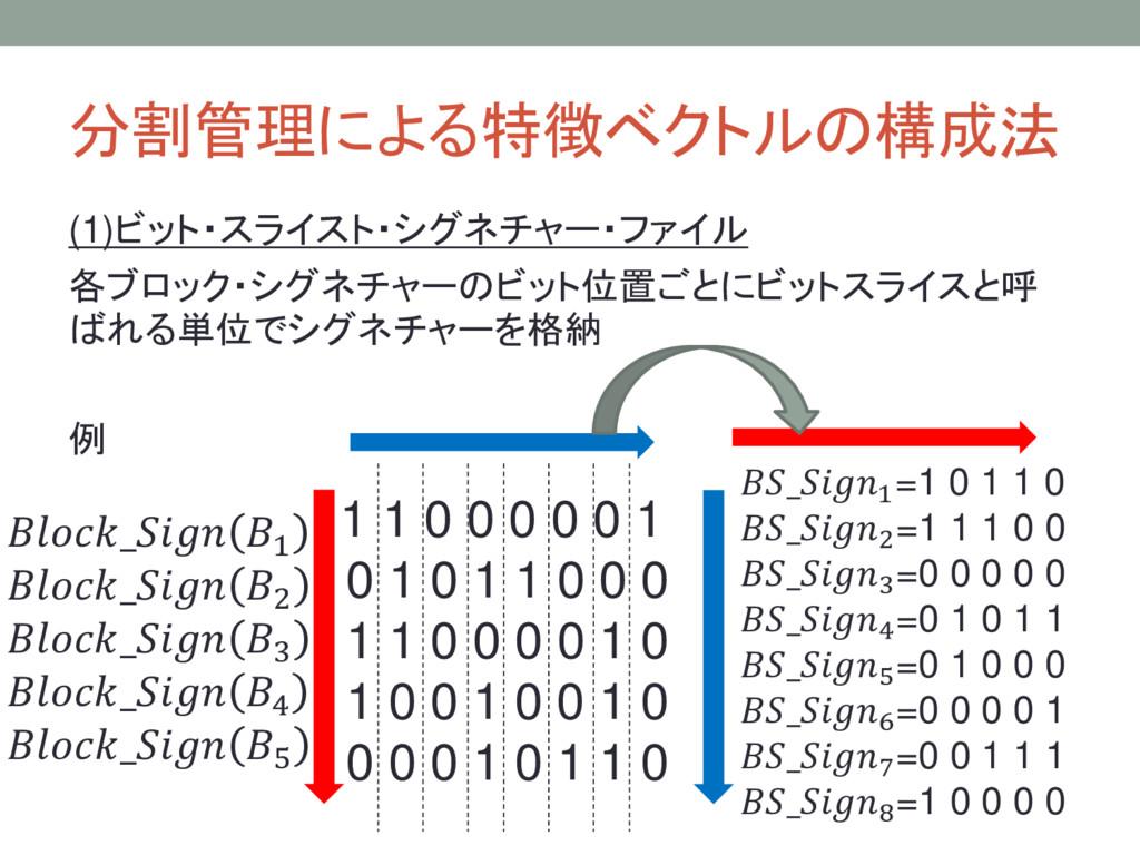 分割管理による特徴ベクトルの構成法 (1)ビット・スライスト・シグネチャー・ファイル 各ブロッ...