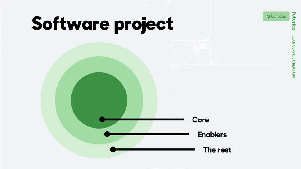 LEAN SERVICE CREATION Software project Core Ena...