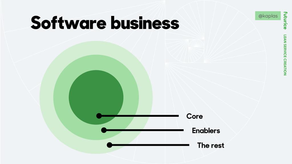 LEAN SERVICE CREATION Software business Core En...