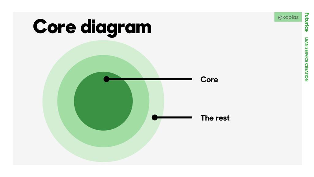 LEAN SERVICE CREATION Core diagram Core The res...