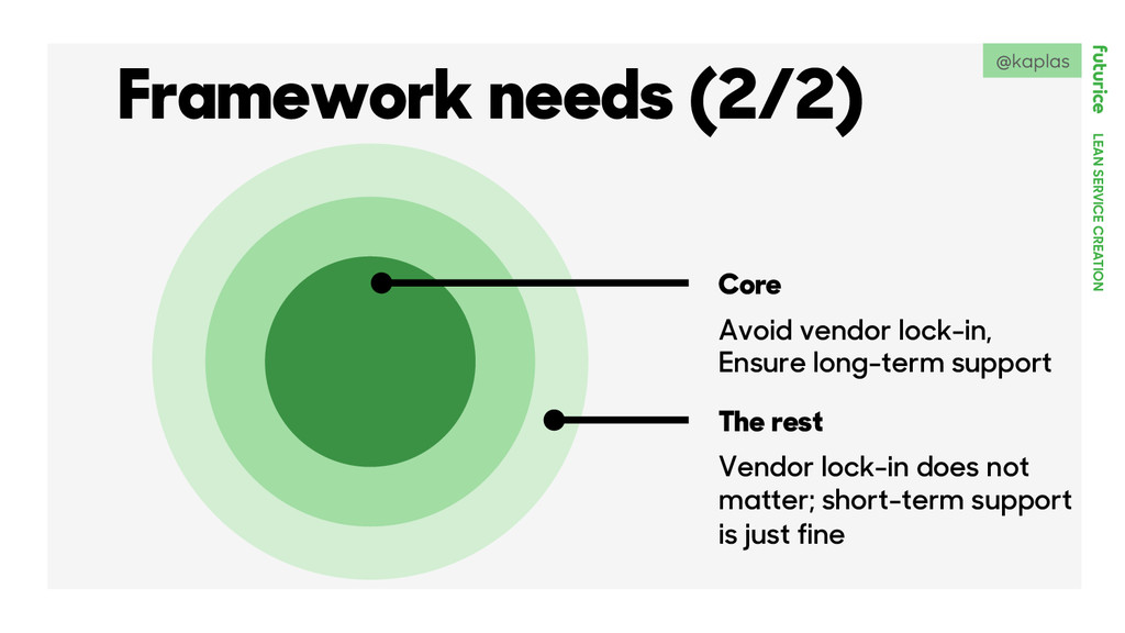 LEAN SERVICE CREATION Core The rest Avoid vendo...