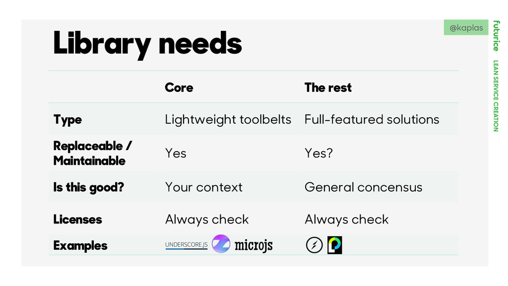 LEAN SERVICE CREATION Library needs Core The re...
