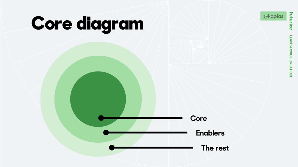 LEAN SERVICE CREATION Core diagram Core Enabler...
