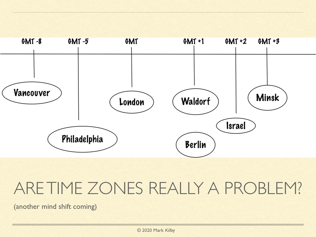 © 2020 Mark Kilby ARE TIME ZONES REALLY A PROBL...