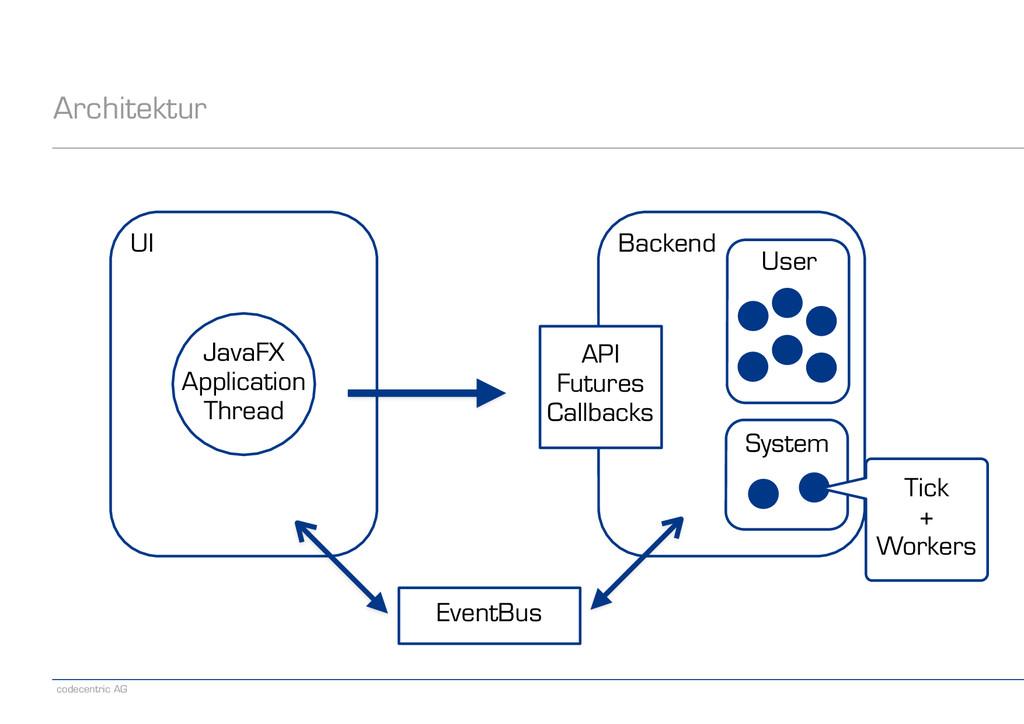 codecentric AG Architektur Backend User System ...