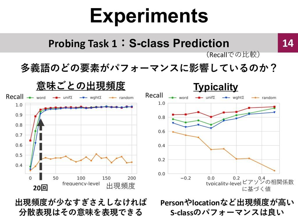 Experiments 14 Probing Task 1S-class Predictio...