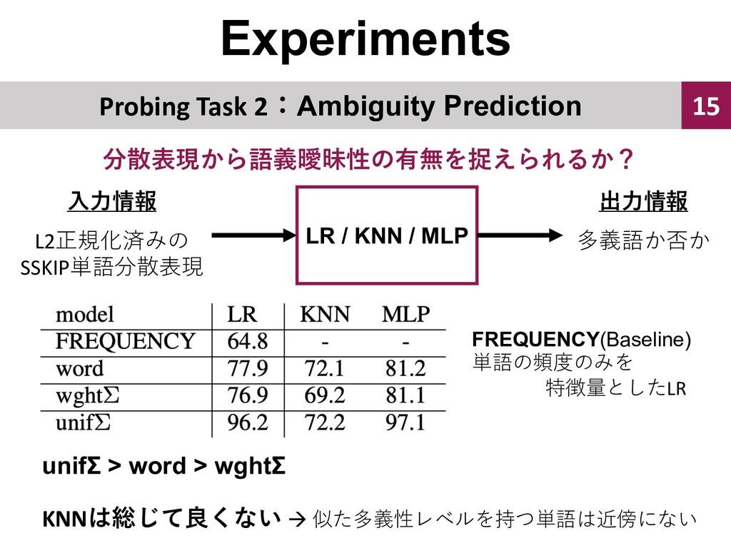 """Experiments 15 """"  Probing T..."""