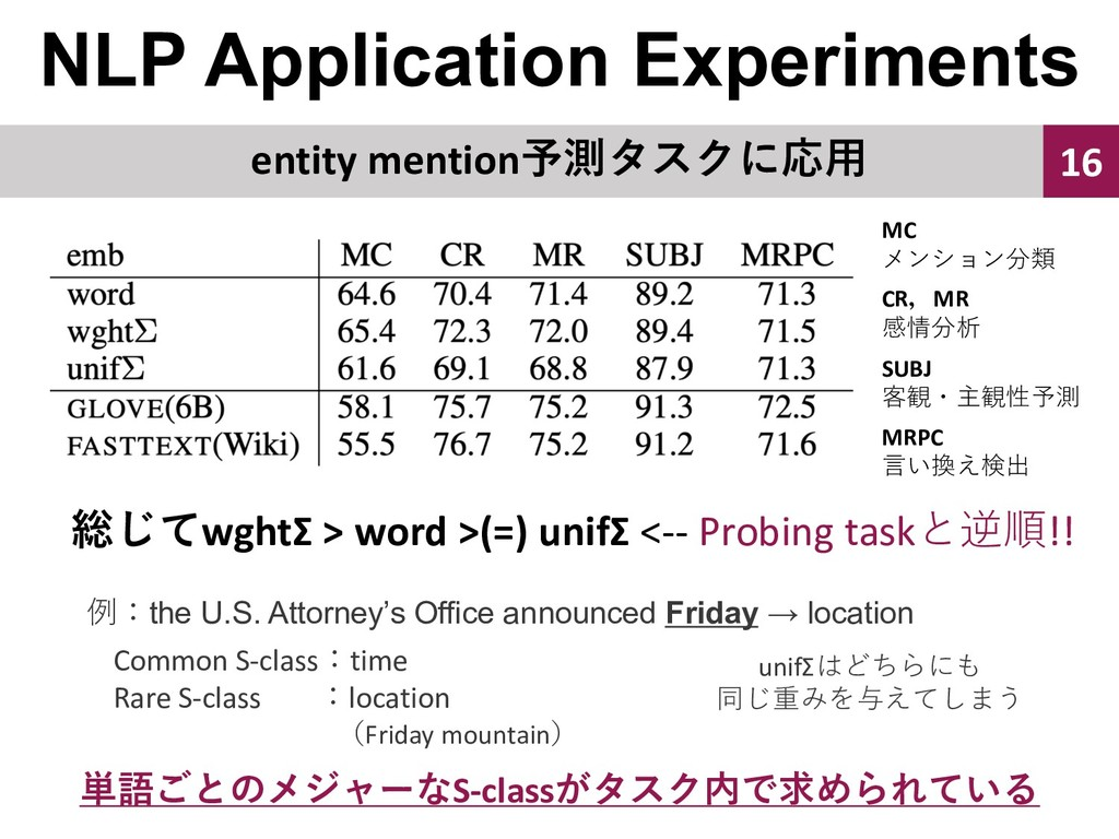 NLP Application Experiments 16 wghtΣ > word ...