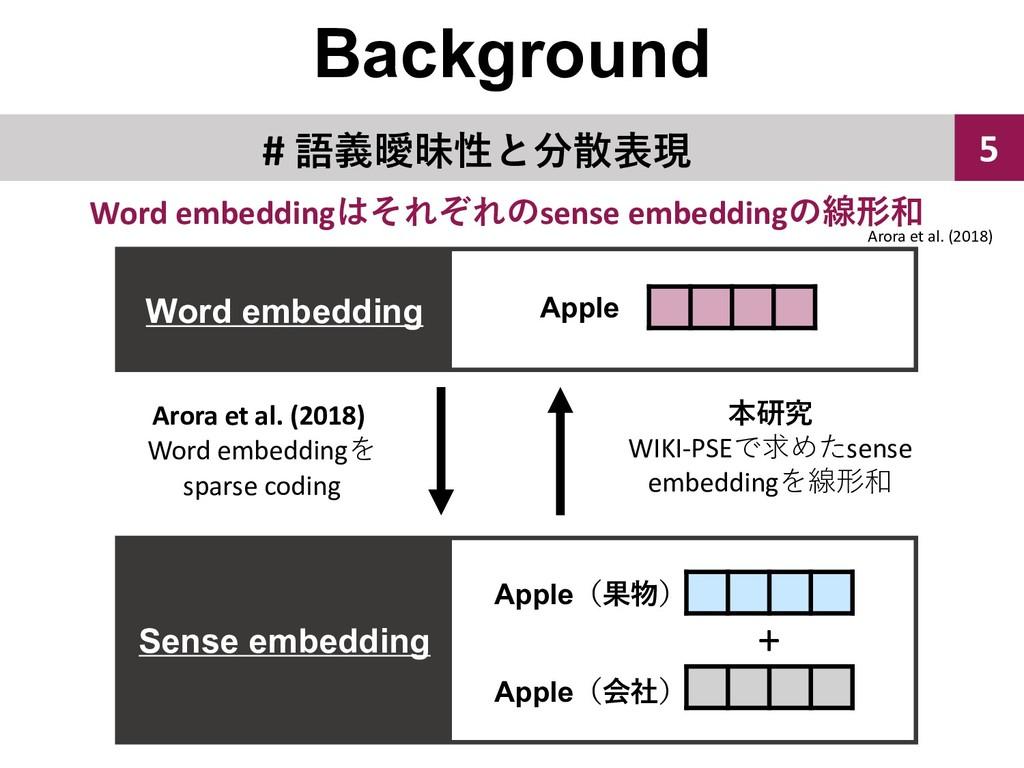 Background 5 #  Apple Apple  Apple...