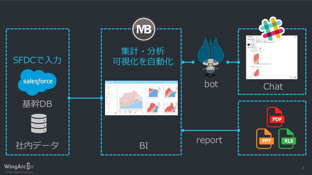 4 bot BI Chat 集計・分析 可視化を自動化 SFDCで入力 社内データ 基幹DB ...