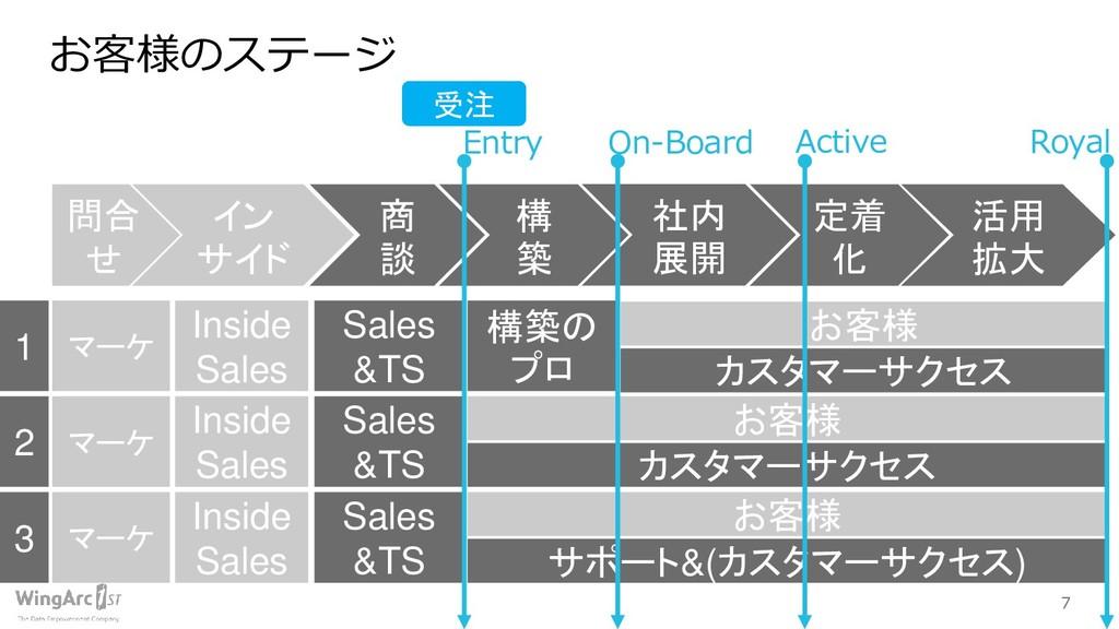 7 お客様のステージ 構 築 定着 化 活用 拡大 社内 展開 Sales &TS 構築の プ...