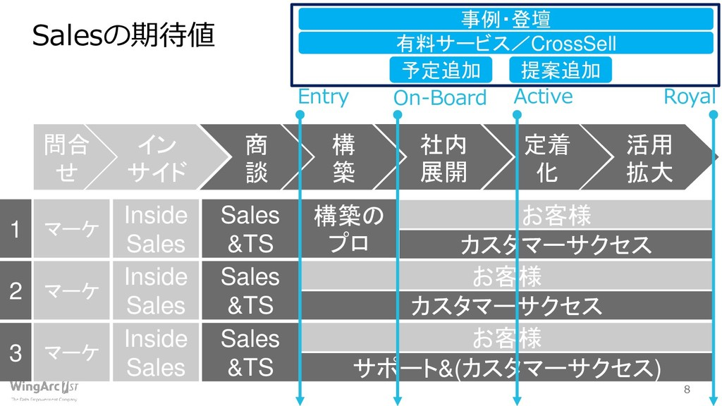 8 Salesの期待値 構 築 定着 化 活用 拡大 社内 展開 Sales &TS 構築の ...