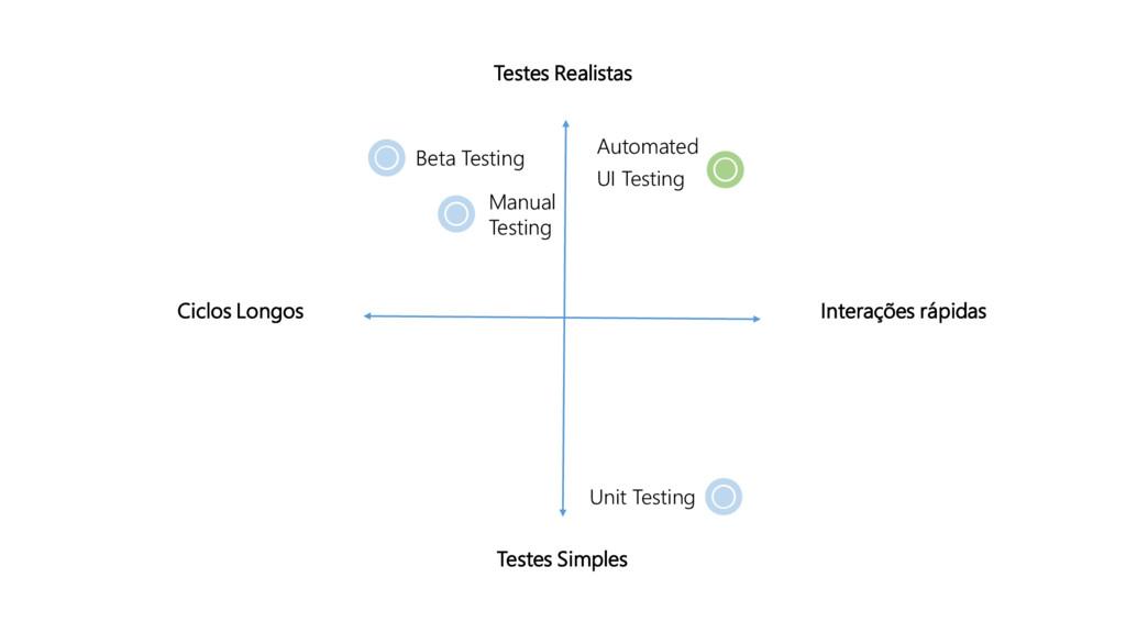 Testes Realistas Testes Simples Ciclos Longos I...