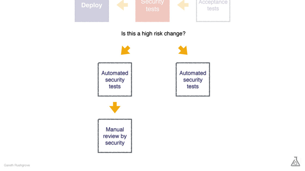 Gareth Rushgrove Acceptance tests Deploy Securi...